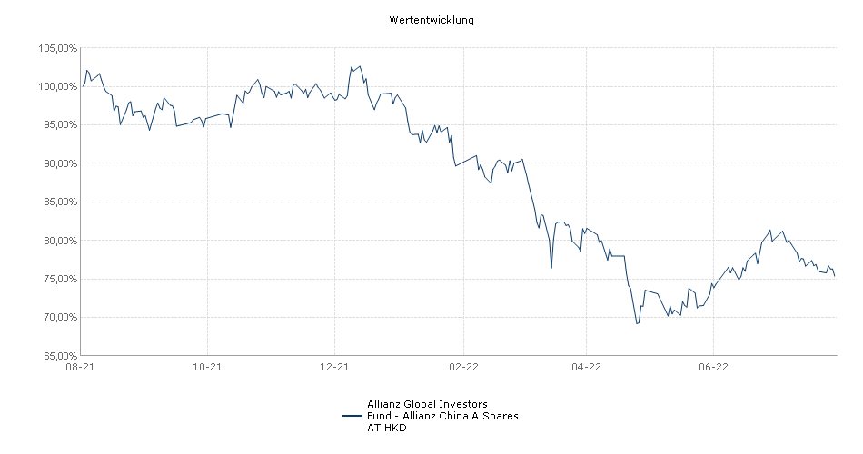 Allianz Global Investors Fund - Allianz China A Shares AT HKD Fonds Performance