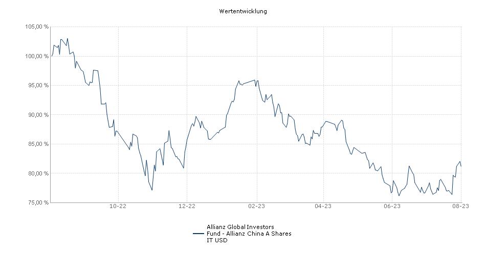 Allianz Global Investors Fund - Allianz China A Shares IT USD Fonds Performance