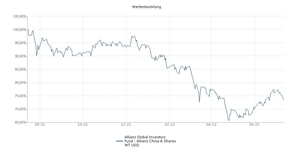 Allianz Global Investors Fund - Allianz China A Shares WT USD Fonds Performance