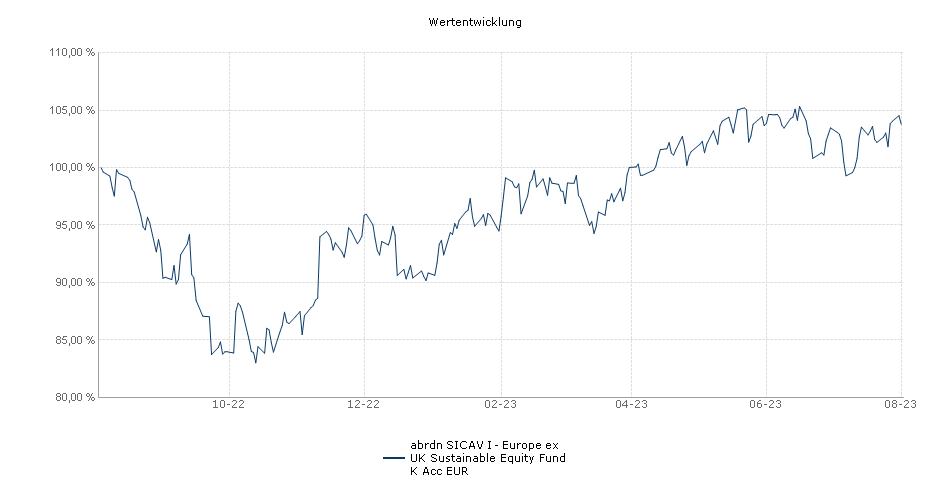 Aberdeen Standard SICAV I - European Equity Ex UK Fund K Acc EUR Fonds Performance