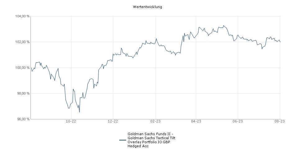 Goldman Sachs Funds II - Goldman Sachs Tactical Tilt Overlay Portfolio IO GBP Hedged Acc Fonds Performance