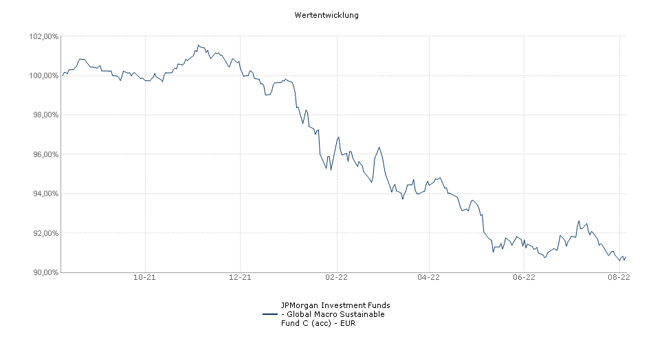 JPMorgan Investment Funds - Global Macro Sustainable Fund C (acc) - EUR Fonds Performance