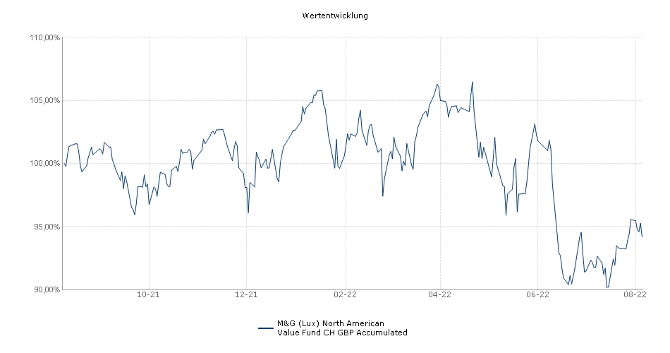 M&G (Lux) North American Value Fund CH GBP Accumulated Fonds Performance