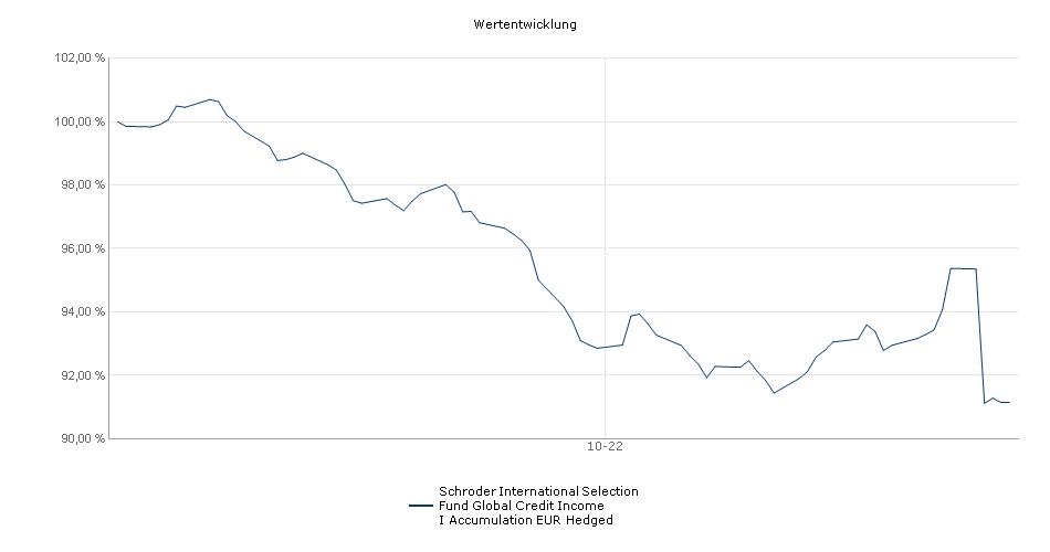 Schroder International Selection Fund Global Credit Income I Accumulation EUR Hedged Fonds Performance