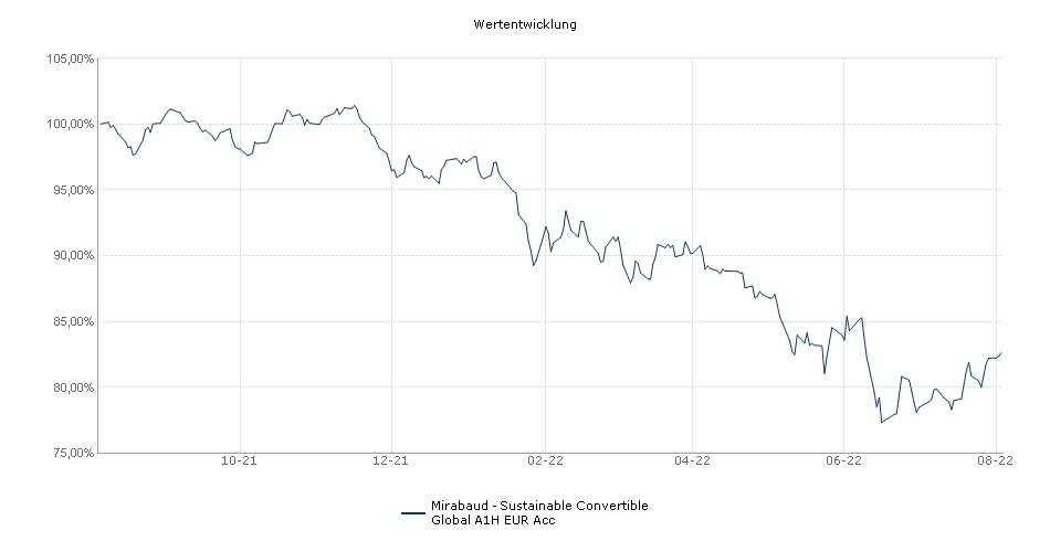 Mirabaud - Sustainable Convertible Global A1H EUR Acc Fonds Performance