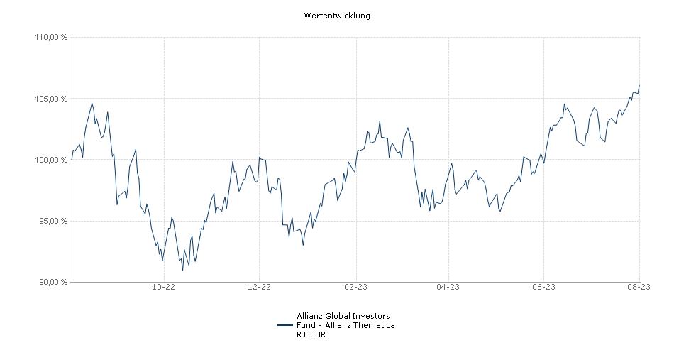Allianz Global Investors Fund - Allianz Thematica RT EUR Fonds Performance