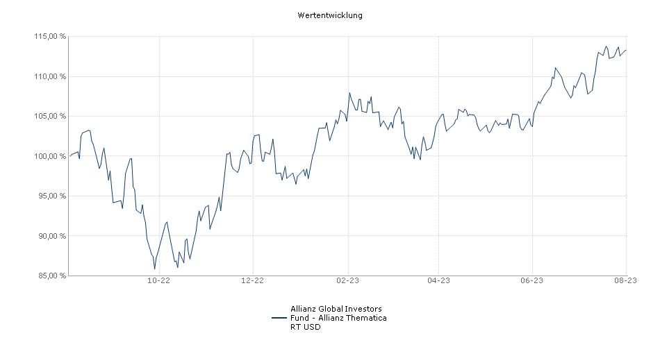 Allianz Global Investors Fund - Allianz Thematica RT USD Fonds Performance