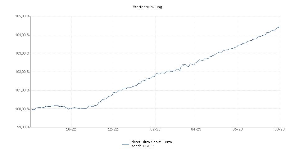 Pictet Ultra Short -Term Bonds USD P Fonds Performance