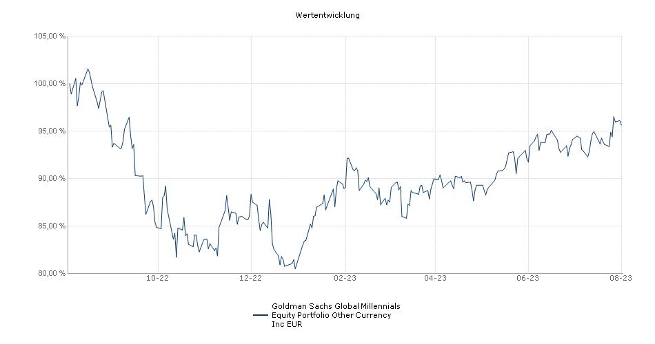 Goldman Sachs Global Millennials Equity Portfolio Other Currency Inc EUR Fonds Performance