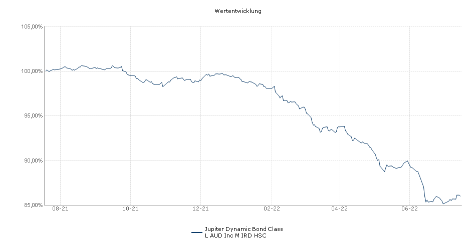 Jupiter Global Fund - Jupiter Dynamic Bond Class L AUD Inc M IRD HSC Fonds Performance