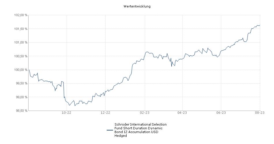 Schroder International Selection Fund Short Duration Dynamic Bond IZ Accumulation USD Hedged Fonds Performance