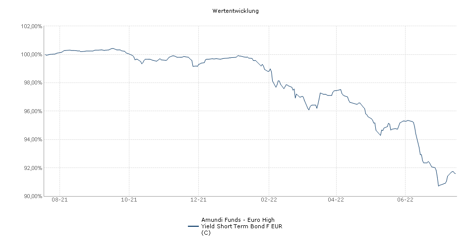 Amundi Funds - Euro High Yield Short Term Bond F EUR (C) Fonds Performance
