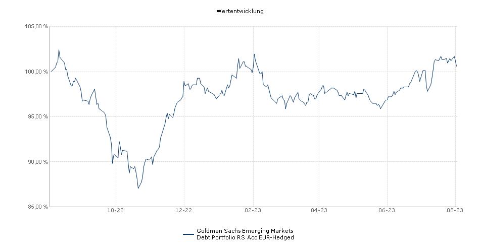 Goldman Sachs Emerging Markets Debt Portfolio RS Acc EUR-Hedged Fonds Performance