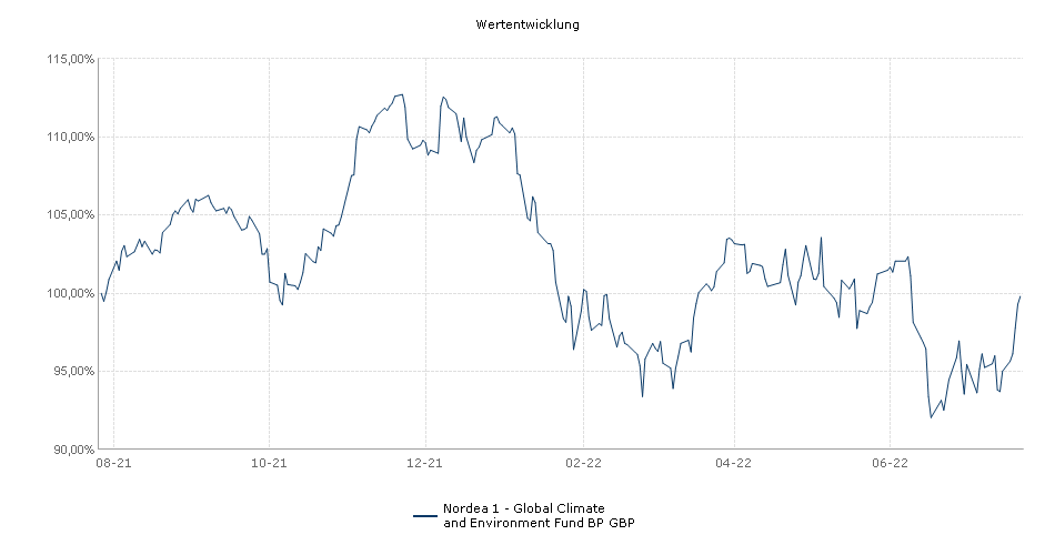 Nordea 1 - Global Climate and Environment Fund BP GBP Fonds Performance