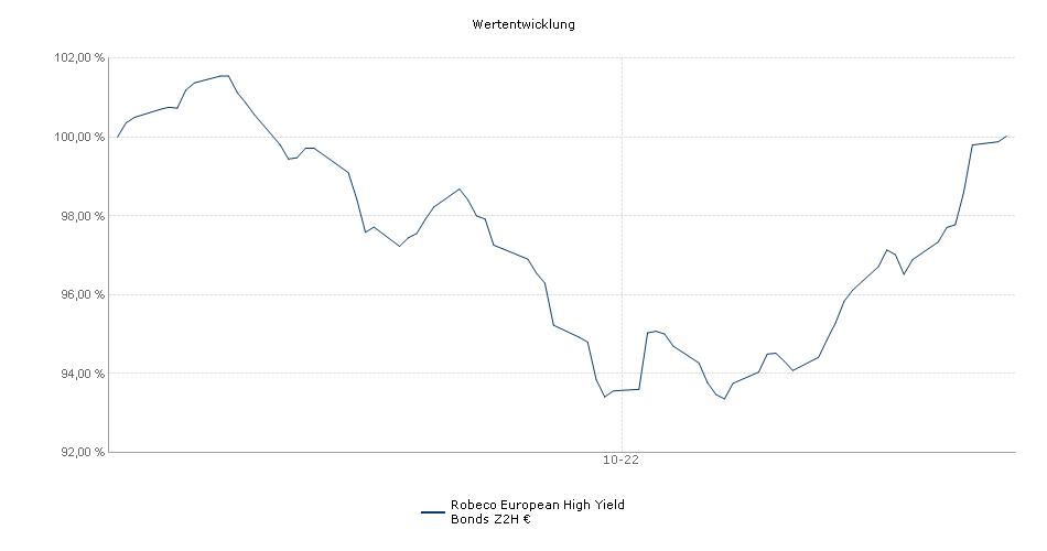 Robeco European High Yield Bonds Z2H € Fonds Performance