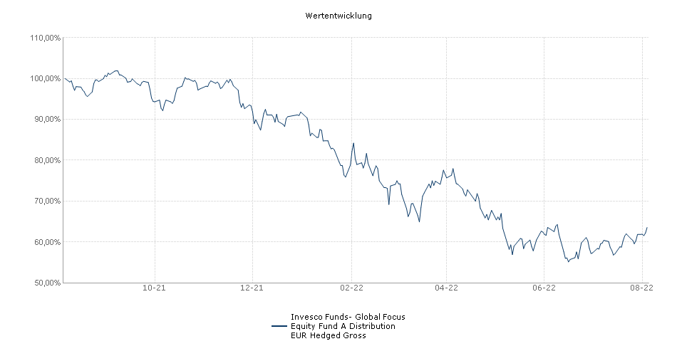 Invesco Funds- Global Focus Equity Fund A Distribution EUR Hedged Gross Fonds Performance