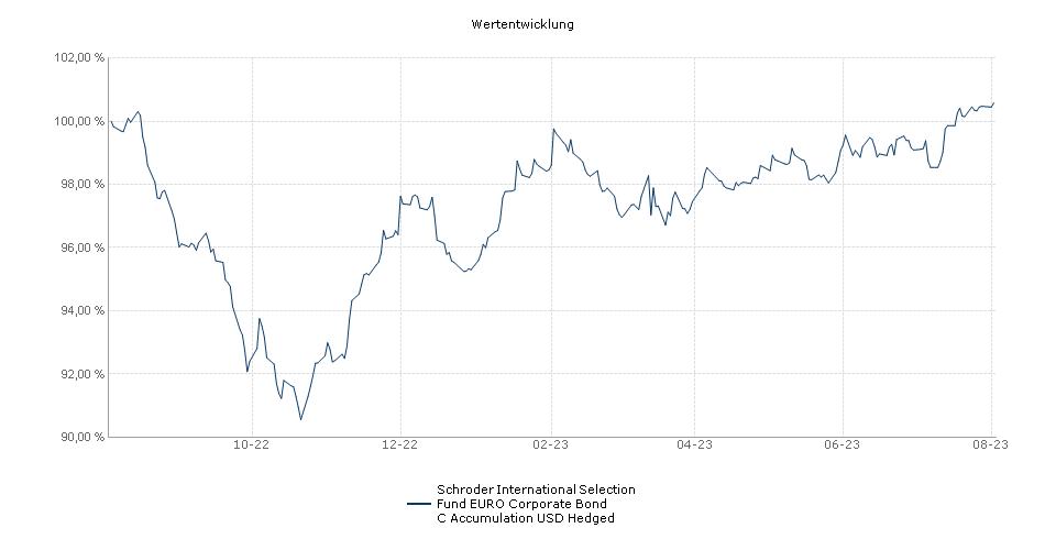 Schroder International Selection Fund EURO Corporate Bond C Accumulation USD Hedged Fonds Performance