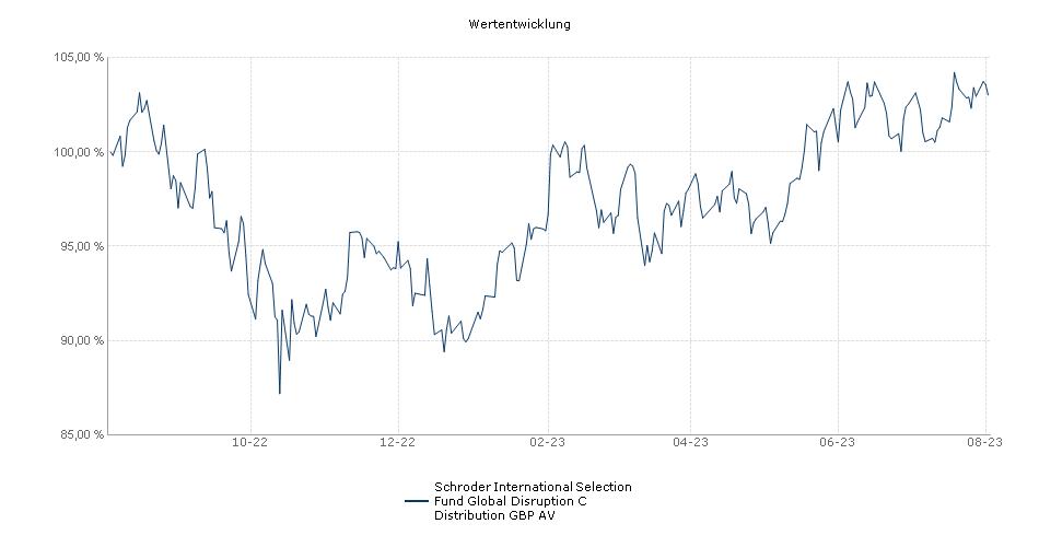 Schroder International Selection Fund Global Disruption C Distribution GBP AV Fonds Performance