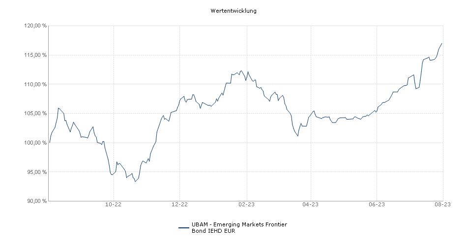UBAM - Emerging Markets Frontier Bond IEHD EUR Fonds Performance