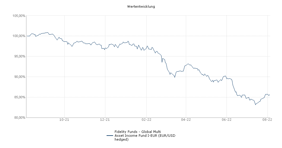 Fidelity Funds - Global Multi Asset Income Fund I-Inc-EUR Fonds Performance
