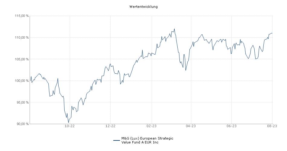 M&G (Lux) European Strategic Value Fund A EUR Inc Fonds Performance