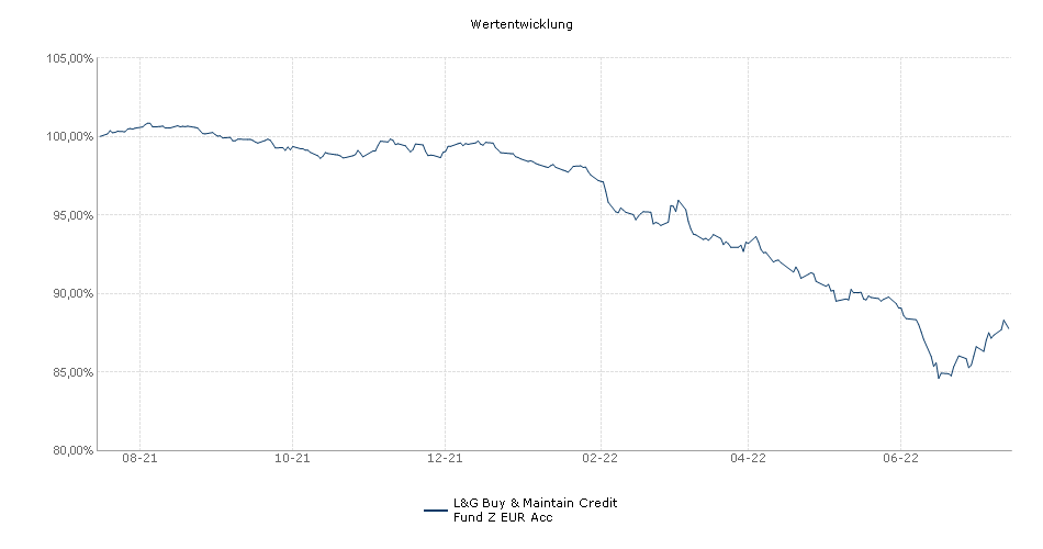 L&G Buy & Maintain Credit Fund Z EUR Acc Fonds Performance