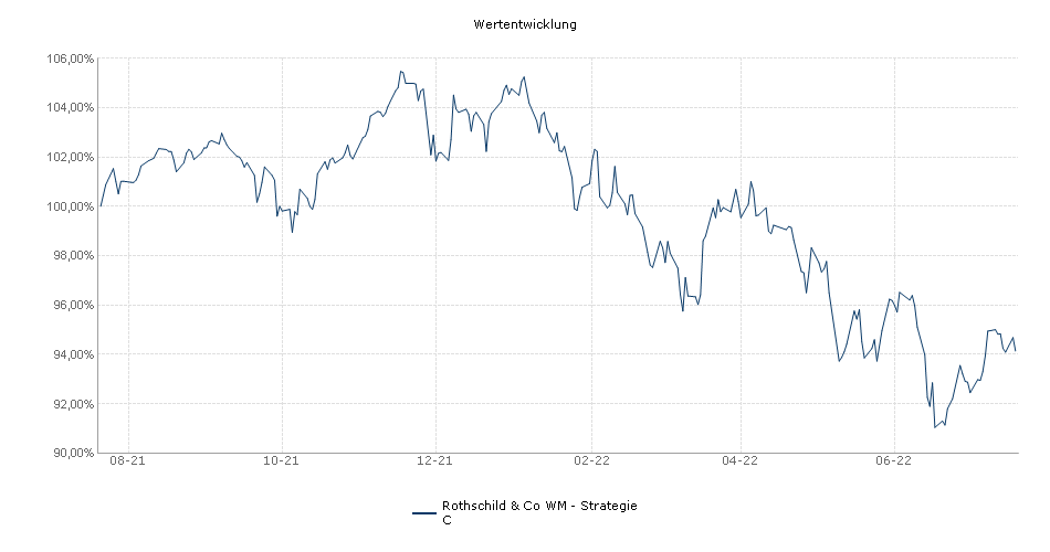 Rothschild & Co WM - Strategie C Fonds Performance