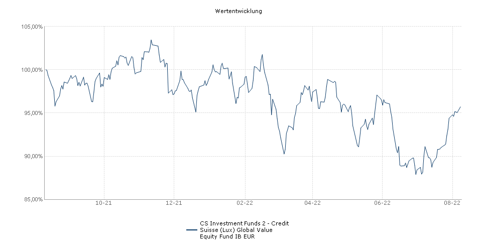 CS Investment Funds 2 - Credit Suisse (Lux) Global Value Equity Fund IB EUR Fonds Performance