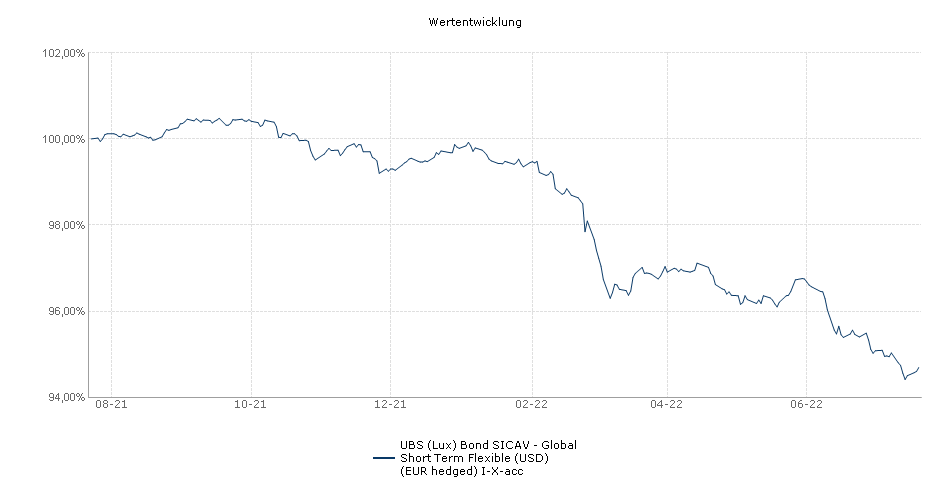 UBS (Lux) Bond SICAV - Global Short Term Flexible (USD) (EUR hedged) I-X-acc Fonds Performance