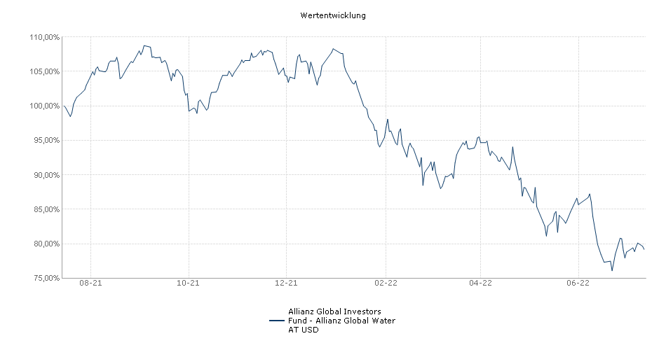 Allianz Global Investors Fund - Allianz Global Water AT USD Fonds Performance