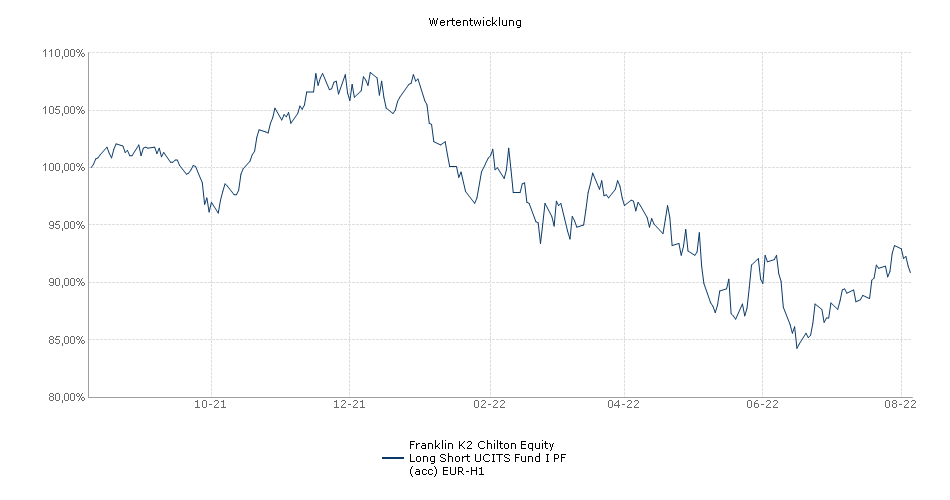 Franklin K2 Chilton Equity Long Short UCITS Fund I PF (acc) EUR-H1 Fonds Performance
