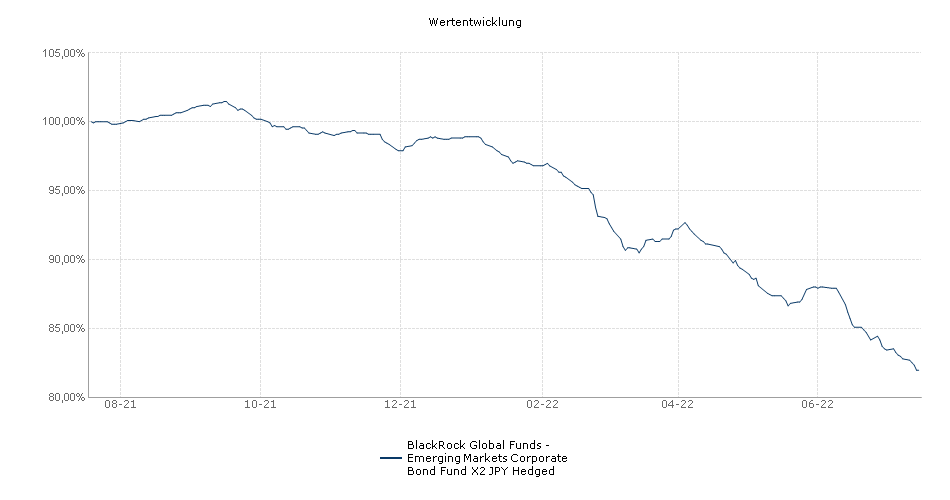 BlackRock Global Funds - Emerging Markets Corporate Bond Fund X2 JPY Hedged Fonds Performance