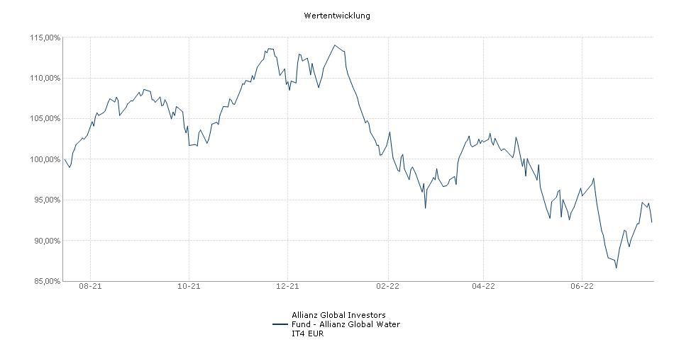 Allianz Global Investors Fund - Allianz Global Water IT4 EUR Fonds Performance