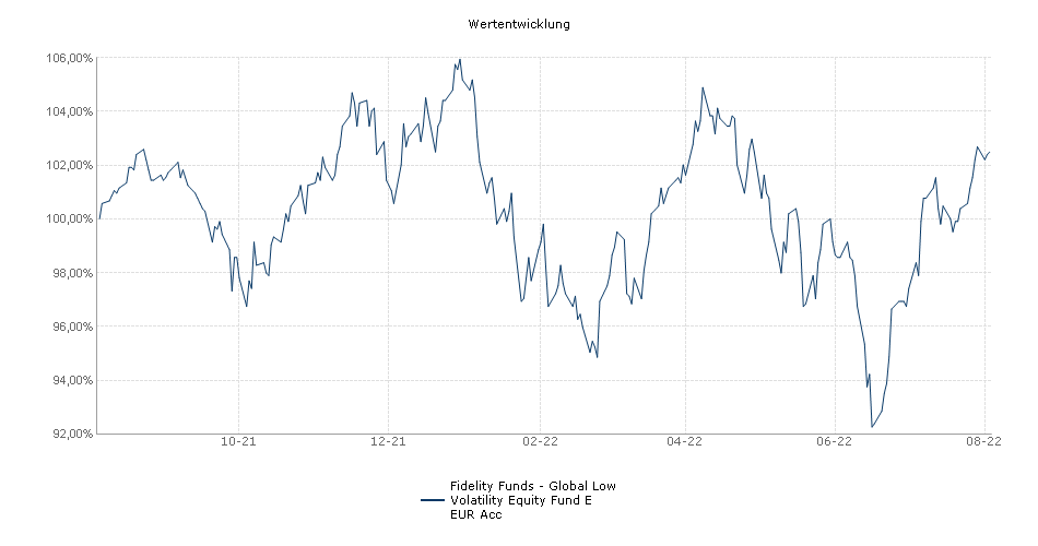 Fidelity Funds - Global Low Volatility Equity Fund E EUR Acc Fonds Performance
