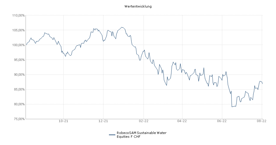 RobecoSAM Sustainable Water Equities F CHF Fonds Performance