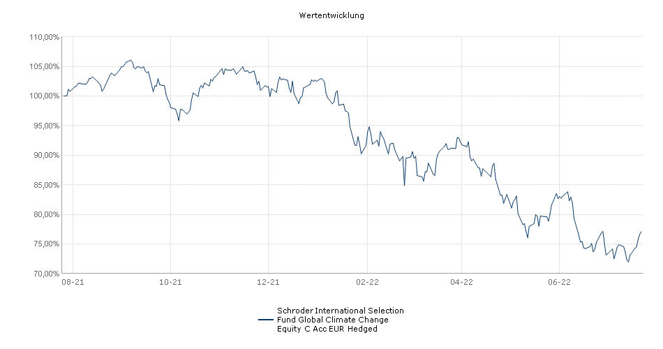 Schroder International Selection Fund Global Climate Change Equity C Acc EUR Hedged Fonds Performance