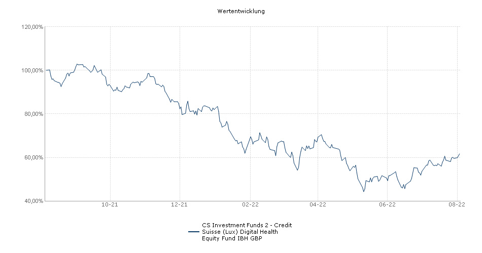 CS Investment Funds 2 - Credit Suisse (Lux) Digital Health Equity Fund IBH GBP Fonds Performance