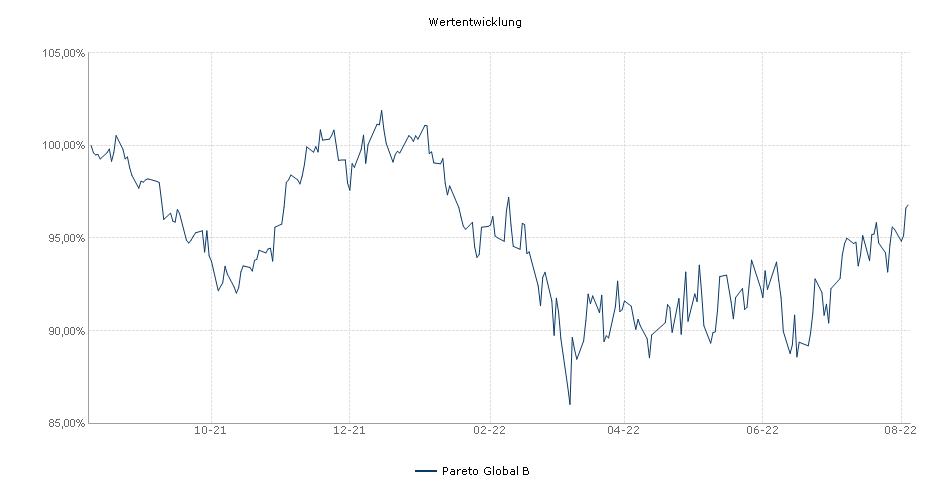 Pareto Global B Fonds Performance