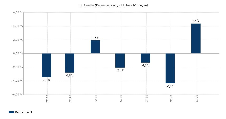 PremiumPlus Longtermplus A EUR yield