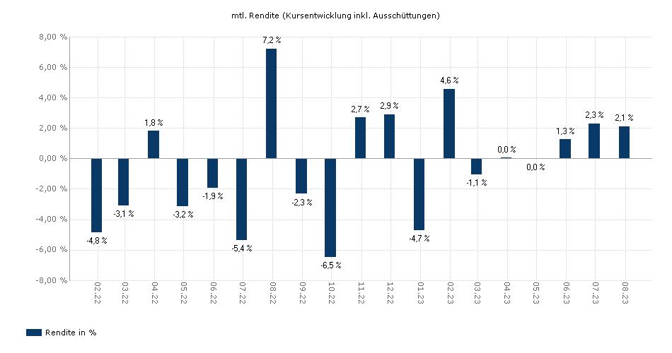 UniStrategie: Dynamisch yield