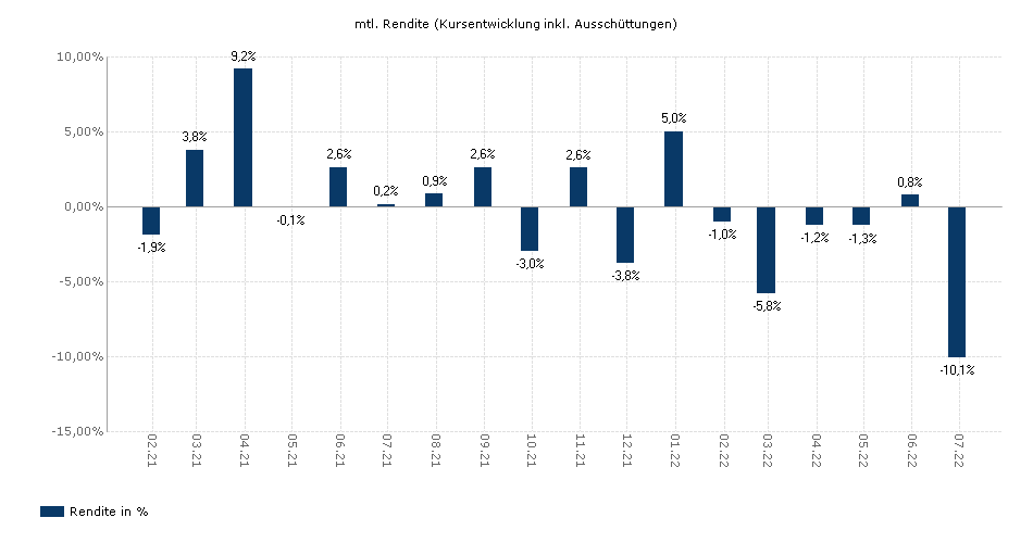 UBS (D) Aktienfonds - Special I Deutschland yield