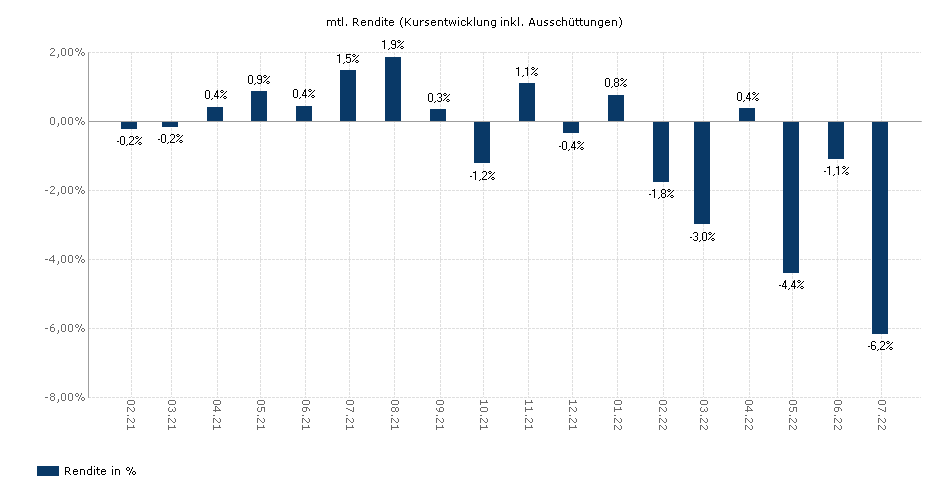 LBBW Multi Global R yield