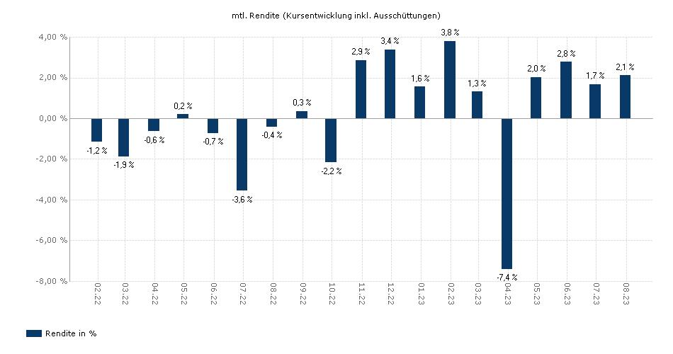 Banken Fokus Basel III yield