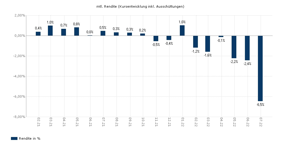 Anaxis Income Advantage E1 EUR yield