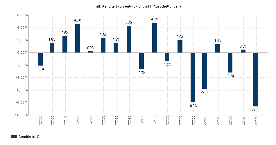 GAM Star Continental European Equity GBP acc. yield