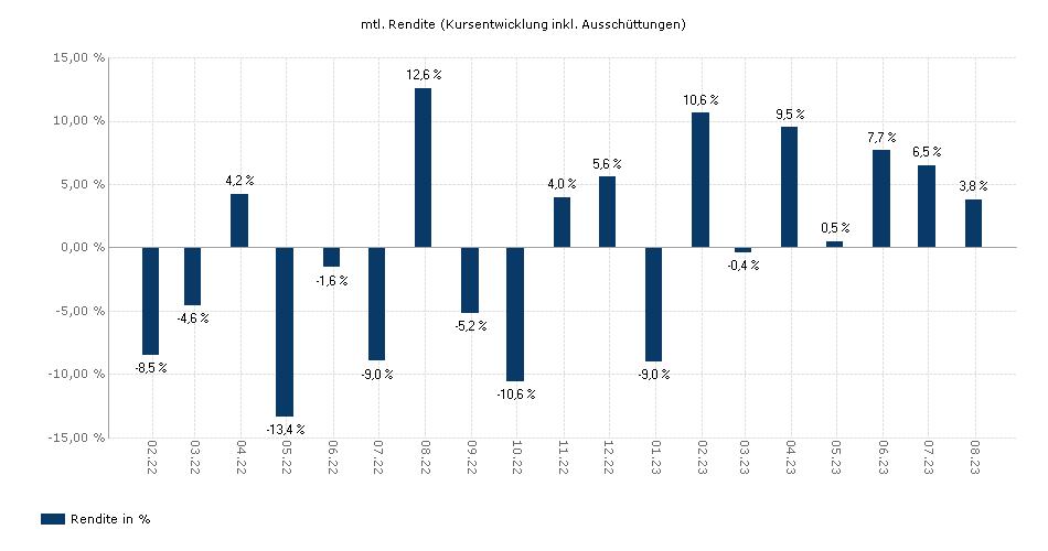 iShares NASDAQ 100 UCITS ETF USD (Acc) yield