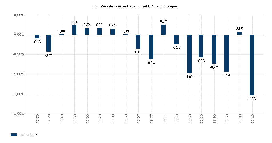 SPDR Barclays 0-5 Year Sterling Corporate Bond UCITS ETF yield