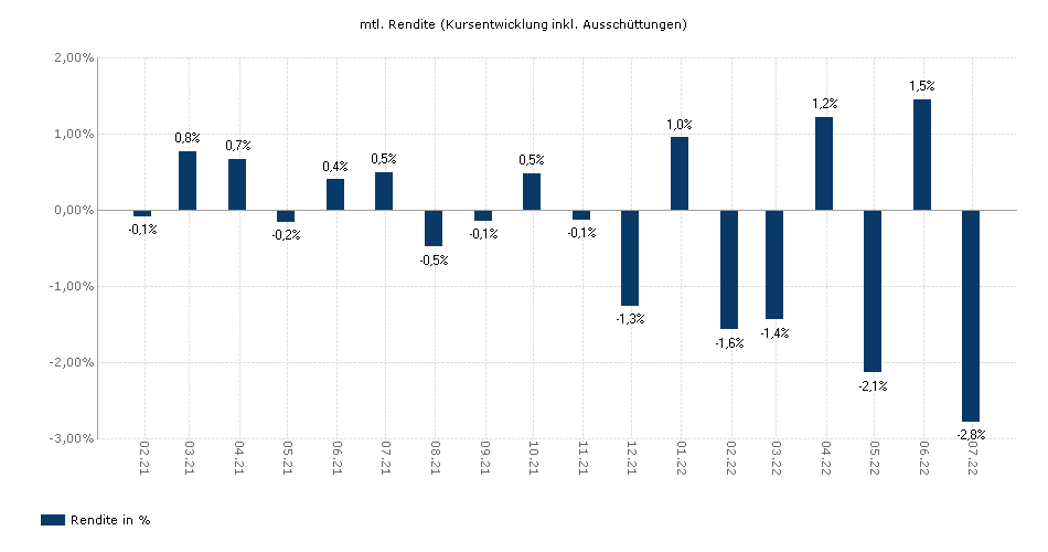 Rendite Chart ISHARES $ CORPORATE BOND INTEREST RATE HEDGED
