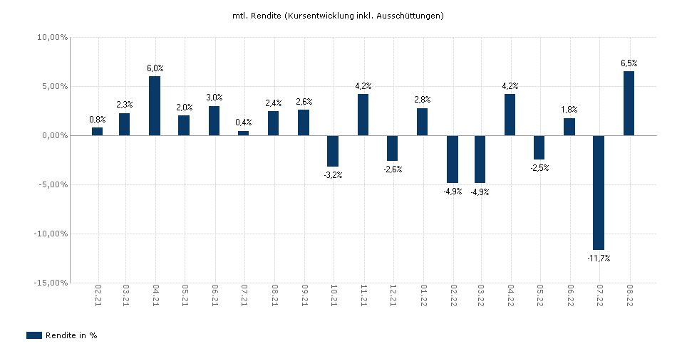 Schroder ISF EURO Equity C Acc yield