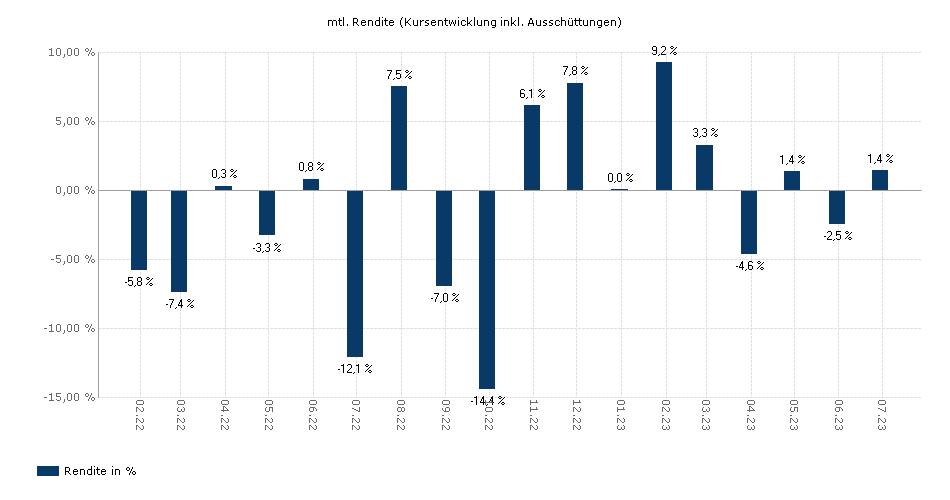 Schroder ISF European Smaller Companies EUR A Acc yield